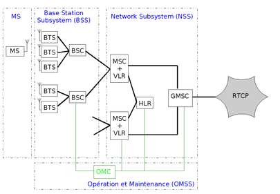 Structure simplifiée d'un réseau GSM (sans GPRS)