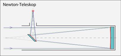 Trajet des rayons lumineux dans le télescope de Newton