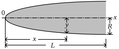 Nose cone general dimensions.svg