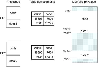 Deux utilisateurs utilisant le même programme (un éditeur par exemple) se verront partager le même segment de code, mais pas de données.