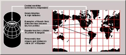 La projection de Mercator est cylindrique.