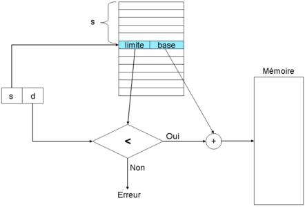 Segmentation: l'adresse virtuelle issue du processeur à la forme (segment, déplacement). Elle est traduite en adresse physique par le biais d'une table de segments. Un test est effectué pour vérifier que l'adresse est bien dans l'intervalle du segment.