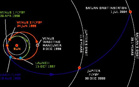 Trajectoire interplanétaire de la sonde Cassini