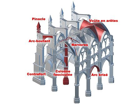 Pinacle d finition et explications for Synonyme de architecture
