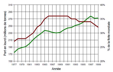Évolution du port en lourd total des vraquiers (vert) et de la proportion des vraquiers dans la flotte mondiale (rouge) de 1977 à 1999.
