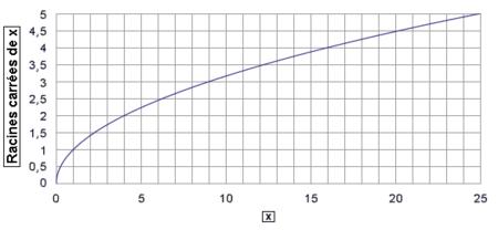 Représentation graphique de la fonction racine.