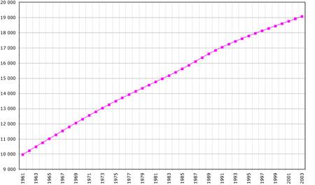 Évolution de la démographie entre 1961 et 2003, en milliers d'habitants (chiffres de la FAO, 2005)