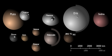 Comparaison de taille, albédo et des couleurs des grands transneptuniens.