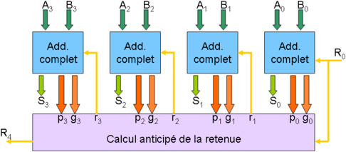 Additionneur 4 bits utilisant une unit� de calcul anticip�e de la retenue