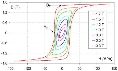 Cycles d'hyst�r�sis de magn�tisation d'un mat�riau ferromagn�tique (acier �lectrique standard � grain orient�).  est le champ r�manent (aimantation r�manente) et  est le champ coercitif (le champ n�cessaire pour d�saimanter).
