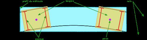 Sur cette illustration est représenté un véhicule (profilé en bleu) équipé de deux bogies (en jaune orangé). Les essieux sont figurés en rouge. L'utilisation des bogies permet la circulation sur une voie dont le rayon de courbure est relativement faible.