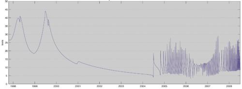 Vitesse instantan�e relative de la sonde Cassini-Huygens en kilom�tres par seconde par rapport au Soleil en fonction du temps. On observe en 1998 et 1999 les pics de vitesse caus�s par l'assistance gravitationnelle, puis � partir de mi-2004, l'entr�e dans l'orbite de Saturne