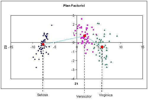 Plan factoriel -- Analyse discriminante descriptive