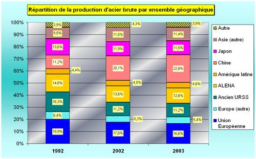 Répartition et évolution de la production d'acier brut par secteur géographique