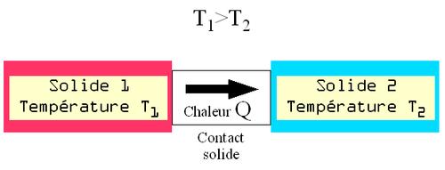 Représentation schématique du transfert de chaleur par conduction
