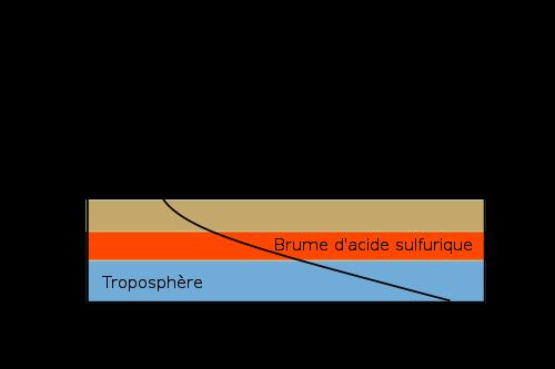 Venus atmosphere-fr.svg