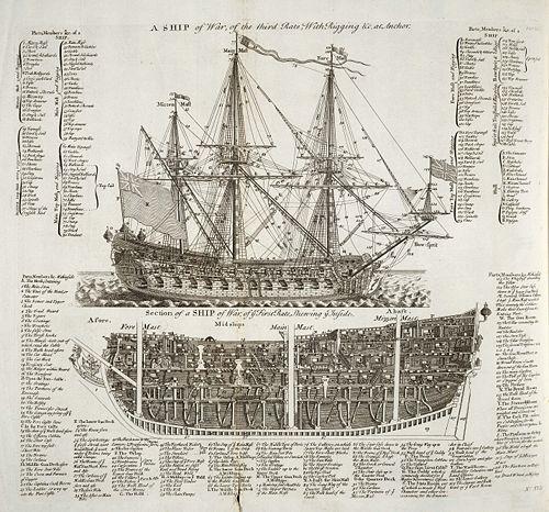 Schéma d'un bâtiment de guerre de l'amirauté britannique, 1728; source: Dictionnaire universel des arts et des sciences - en anglais le terme correspondant aux navires les plus volumineux est