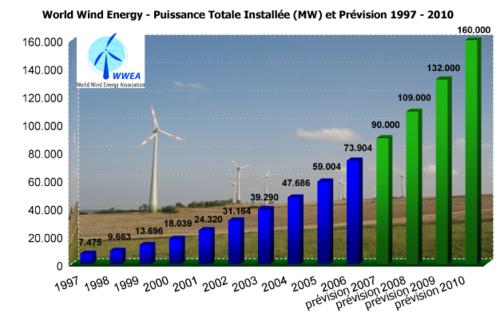 Capacité totale installée (MW) et prévisions 1997-2010, source: http://www.wwindea.org/ WWEA e.V.