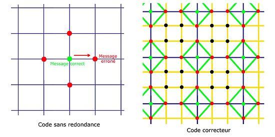 Illustration d'un code non correcteur et d'un code correcteur