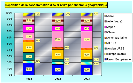 R�partition et �volution de la consommation d'�quivalent acier brut par secteur g�ographique Source�: International Iron & Steel Institut (http://www.worldsteel.org/)