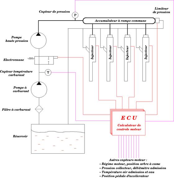 Schéma descriptif d'un système d'injection directe diesel à rampe commune