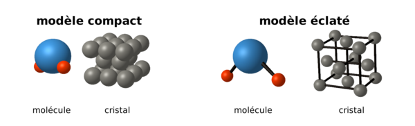 modèle des sphères dures pour représenter l'atome; représentation d'une molécule d'eau et d'un cristal cubique à faces centrées, compacte (gauche) et éclatée (à droite)