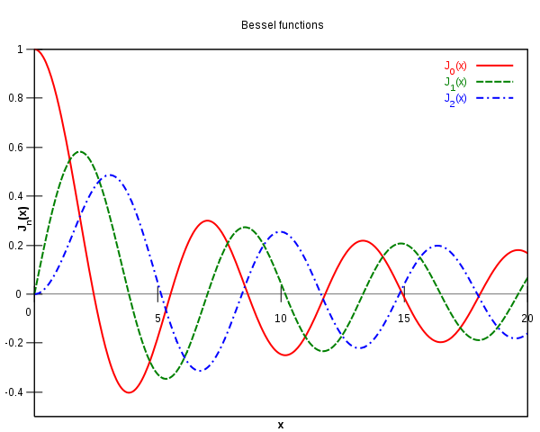Plot of Bessel J