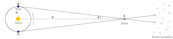 Parallaxe annuelle. L'objet dont on veut mesurer la distance est observé deux fois à six mois d'intervalle. Grâce à la configuration des étoiles en arrière plan, on peut calculer les angles ABE et BAE, puis en déduire la parallaxeπ. On a alors la relation D=R/π(π en radians).