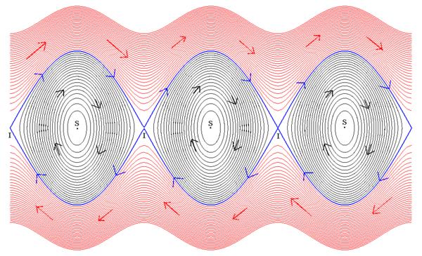 Espace des phases du pendule simple