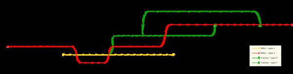 Plan du métro et du tramway de Lille