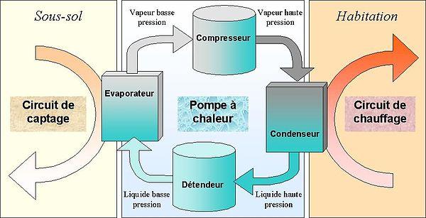Fonctionnement d'une pompe à chaleur géothermique à fluides intermédiaires