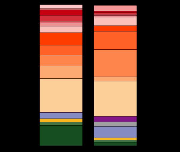 Graphique 2: comparaison de l'importance des différents taxons entre ce que nous savons (à gauche) et ce qui existe probablement (à droite) (D'après WCMC, 1992).