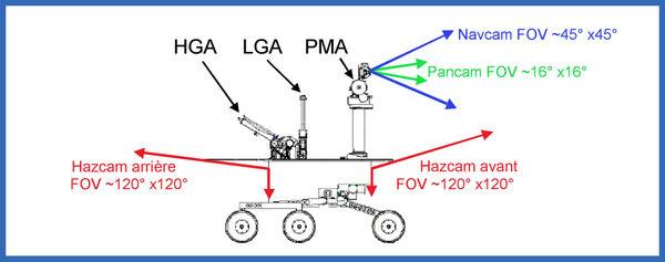 Angles de vue des caméras: caméra panoramique (Pancam), caméra de navigation à grand angle (Navcam), caméra de détection d'obstacle avant (Front Hazcam) et arrière (Rear Hazcam).