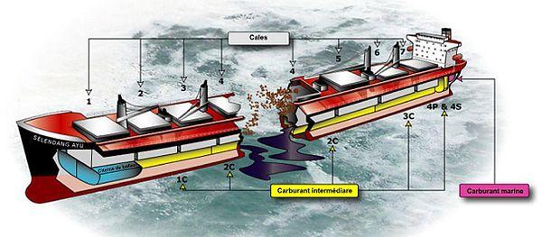 Diagramme montrant le naufrage du Seledang Ayu et les sources de pollution avec la fuite des réservoirs du double fond.
