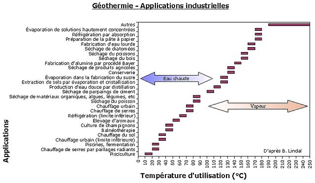 B. Lindal�: les diff�rentes applications de la g�othermie (version francis�e)