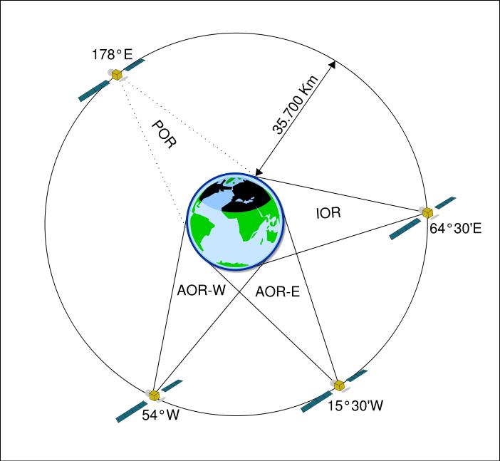 Couverture satellite