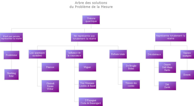 Synthèse des solutions