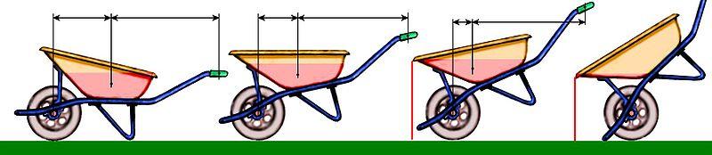 Illustration du report de charge avec la variante