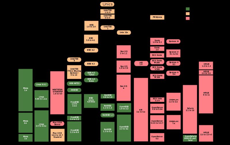 Unix history-simple.svg