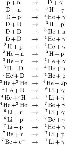 \begin{matrix}  \text{p} + \text{n} & \rightarrow &  \text{D} + \gamma \\  \text{D} + \text{n} & \rightarrow & ^3\,\text{H} + \gamma\\  \text{D} + \text{p} & \rightarrow & ^3\,\text{He} + \gamma\\  \text{D} + \text{D} & \rightarrow & ^3\,\text{H} + \text{p}\\  \text{D} +\text{D} & \rightarrow & ^3\,\text{He} + \text{n}\\  \text{D} + \text{D} & \rightarrow & ^4\,\text{He} + \gamma\\  ^3\,\text{H} + \text{p} & \rightarrow & ^4\,\text{He} + \gamma\\  ^3\,\text{He} + \text{n} & \rightarrow & ^3\,\text{H} + \text{p}\\  ^3\,\text{He} + \text{n} & \rightarrow & ^4\,\text{He}+ \gamma\\  ^3\,\text{H} + \text{D} & \rightarrow & ^4\,\text{He} + \text{n}\\  ^3\,\text{He} + \text{D} & \rightarrow & ^4\,\text{He} + \text{p}\\  ^3\,\text{He} + ^3\text{He} & \rightarrow & ^4\,\text{He} + 2\text{p}\\  ^4\,\text{He} + \text{D} & \rightarrow & ^6\,\text{Li} + \gamma\\  ^4\,\text{He} + ^3\text{H} & \rightarrow & ^7\,\text{Li} + \gamma\\  ^4\,\text{He} + ^3\text{He} & \rightarrow & ^7\,\text{Be} + \gamma\\  ^6\,\text{Li} + \text{n} & \rightarrow & ^7\,\text{Li} + \gamma\\  ^6\,\text{Li} + \text{p} & \rightarrow & ^7\,\text{Be} + \gamma\\  ^7\,\text{Li} + \text{p} & \rightarrow & ^4\,\text{He} + \gamma\\  ^7\,\text{Be} + \text{n} & \rightarrow & ^7\,\text{Li} + \text{p}\\  ^7\,\text{Be} + \text{e}^- & \rightarrow & ^7\,\text{Li} + \gamma\\ \end{matrix}