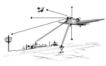 navigation aérienne