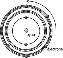 Mod�le de l'atome de Bohr�: un mod�le plan�taire dans lequel les �lectrons ont des orbites d�finies