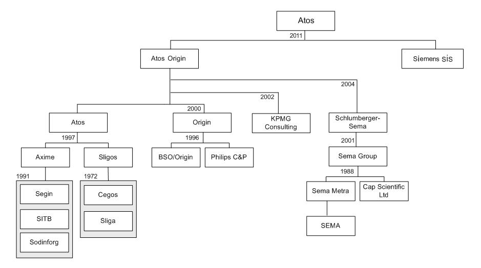 Historique des différentes acquisitions du groupe