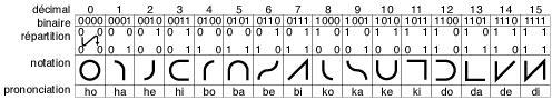 Noter que la forme des symboles pour chaque chiffre Bibi reproduit l'ordre de répartition des bits à 1 dans le carré, en commençant le tracé par le centre si un seul bit est à 1, sinon en reliant dans l'ordre les positions des bits à 1; les formes sont ensuites allongées si nécessaire pour remplir la hauteur; les formes sont des arcs arrondis s'il y a moins de 3 bits à 1, et des segments de droite pour 3 ou 4 bits positionnés à 1.