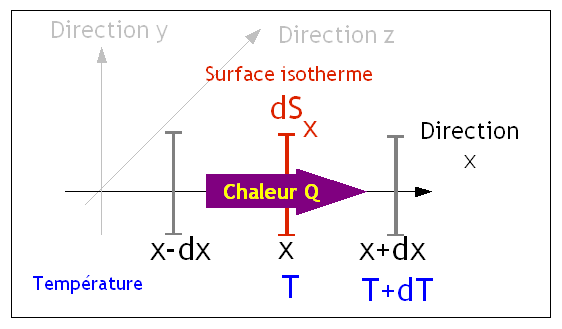 Conduction fourier.png