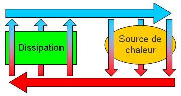 Schéma d'un circuit de refroidissement