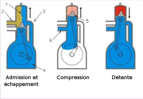 Schéma de fonctionnement du moteur à deux temps
