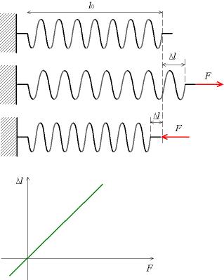 Image:Deformation elastique modele.png