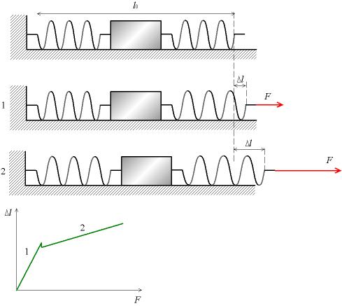 Image:Deformation plastique modele.png