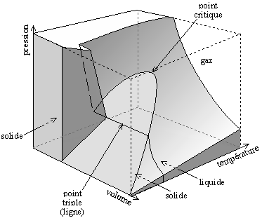 diagramme (P, V, T) pour l'eau